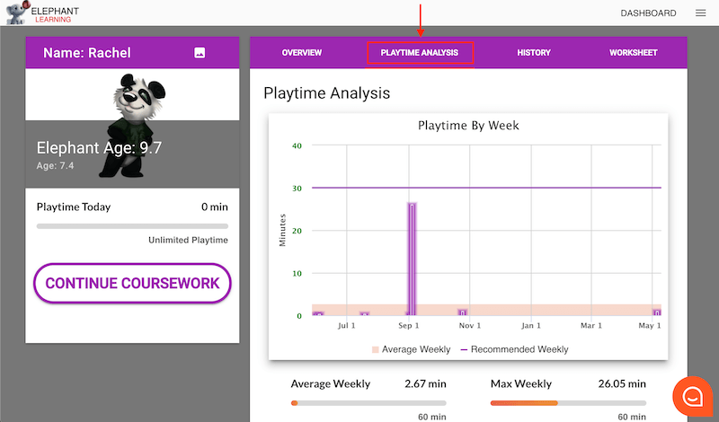 The playtime analysis tab summarizes you students playtime by week.