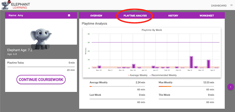 The Playtime Analysis tab of the dashboard shows statistics about your students usage during each week.